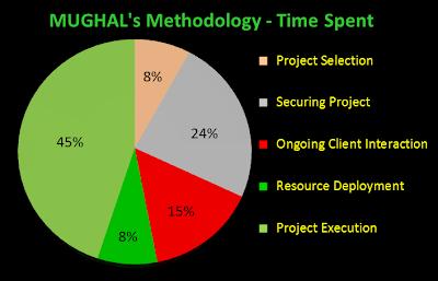 https://sites.google.com/a/themughals.net/www/home-mughals/methodology/RESOCHEM-Web-Methodology-2.png?attredirects=0