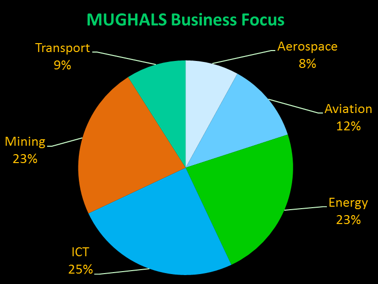 http://www.themughals.net/home-mughals