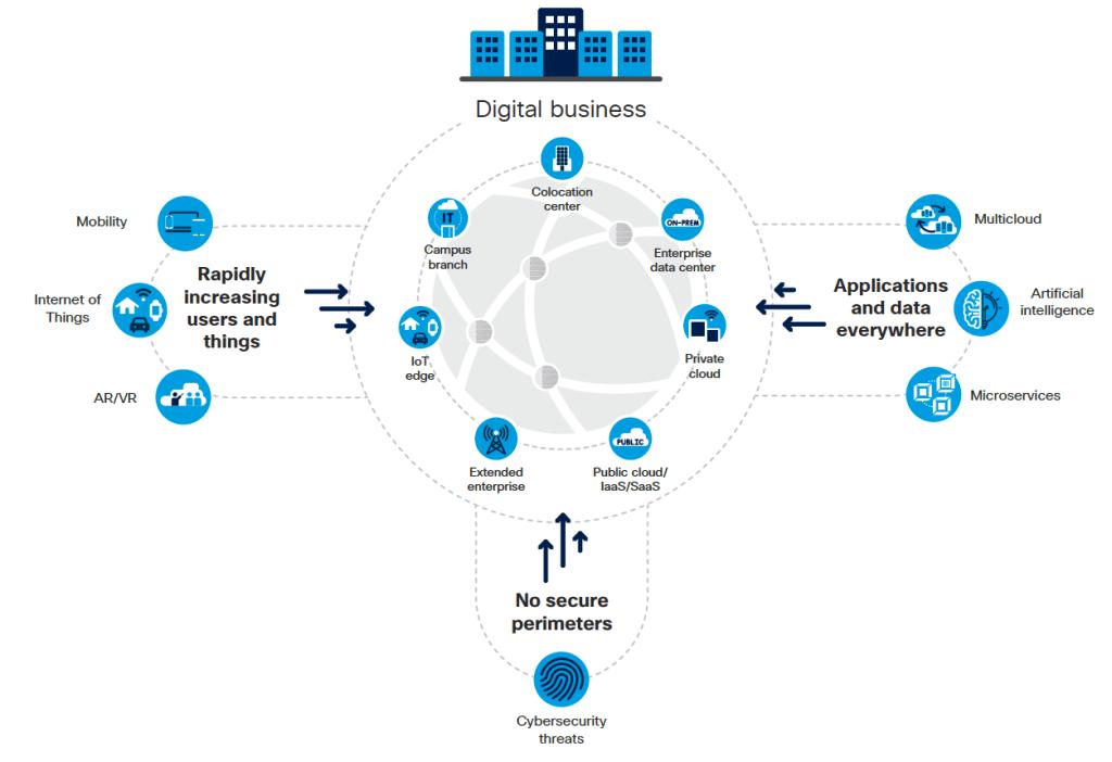 https://www.cisco.com/c/dam/m/en_us/solutions/enterprise-networks/networking-report/files/GLBL-ENG_NB-06_0_NA_RPT_PDF_MOFU-no-NetworkingTrendsReport-NB_rpten018612_5.pdf