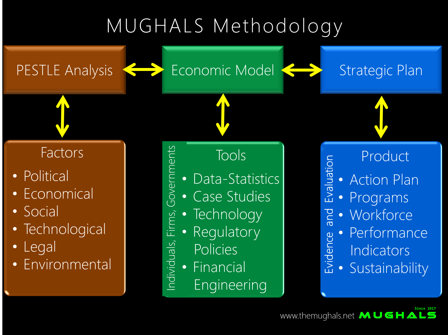 https://sites.google.com/a/themughals.net/www/home-mughals/business/MUGHALS_Web_Methodology.png