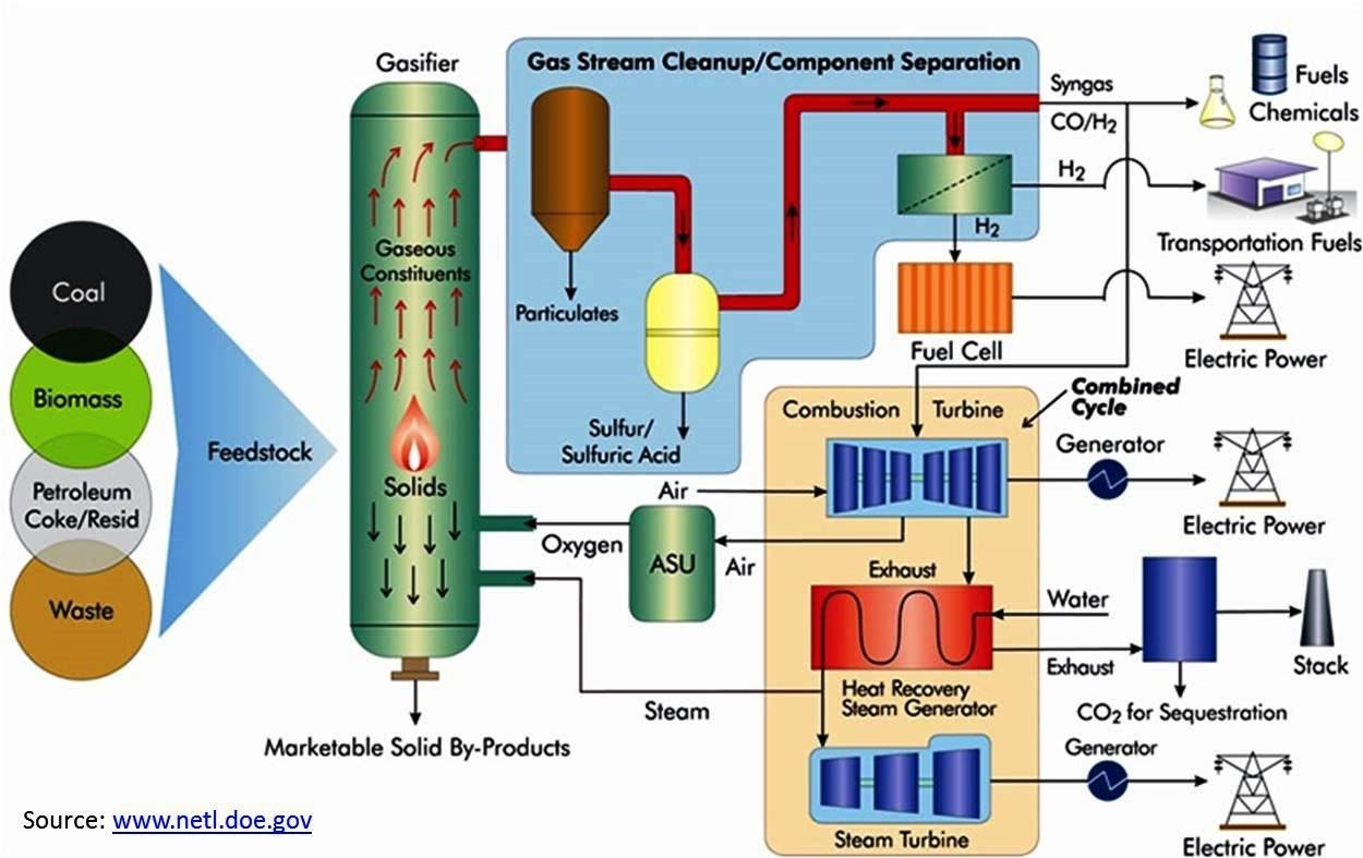 https://netl.doe.gov/research/Coal/energy-systems/gasification/gasifipedia/intro-to-gasification
