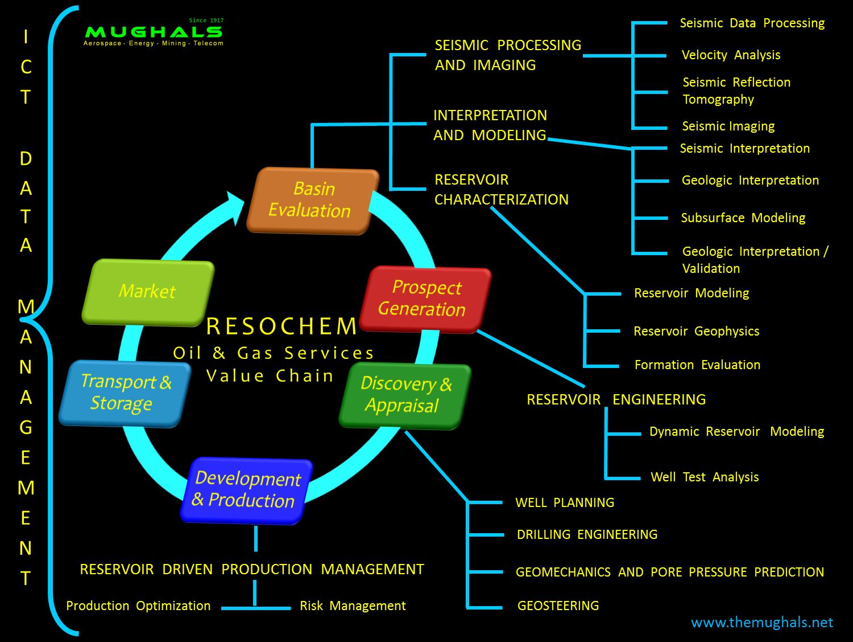 https://sites.google.com/a/themughals.net/www/resochem/project-asgr/MUGHALS_RESOCHEM_E&P-Services-Value-Chain-1-B.png