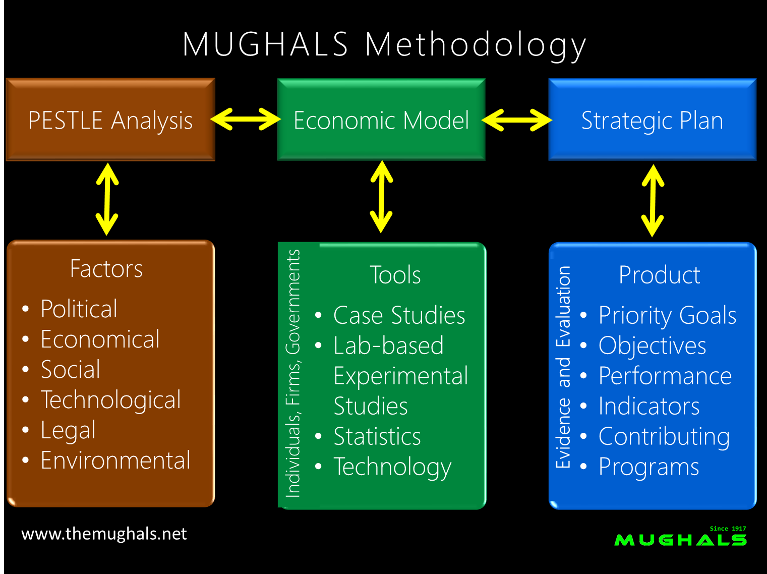 https://sites.google.com/a/themughals.net/www/home-mughals/MUGHALS_Methodology_web_main_2p.png