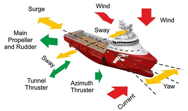 https://sites.google.com/a/themughals.net/www/home-mughals/facilities-upgradation/AMCO-AM-marine-Dynamic%20Positioning%20Technology-2dynamic-positioning.jpg?attredirects=0