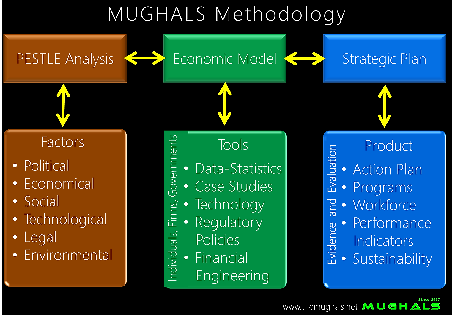 http://www.themughals.net/home-mughals/methodology