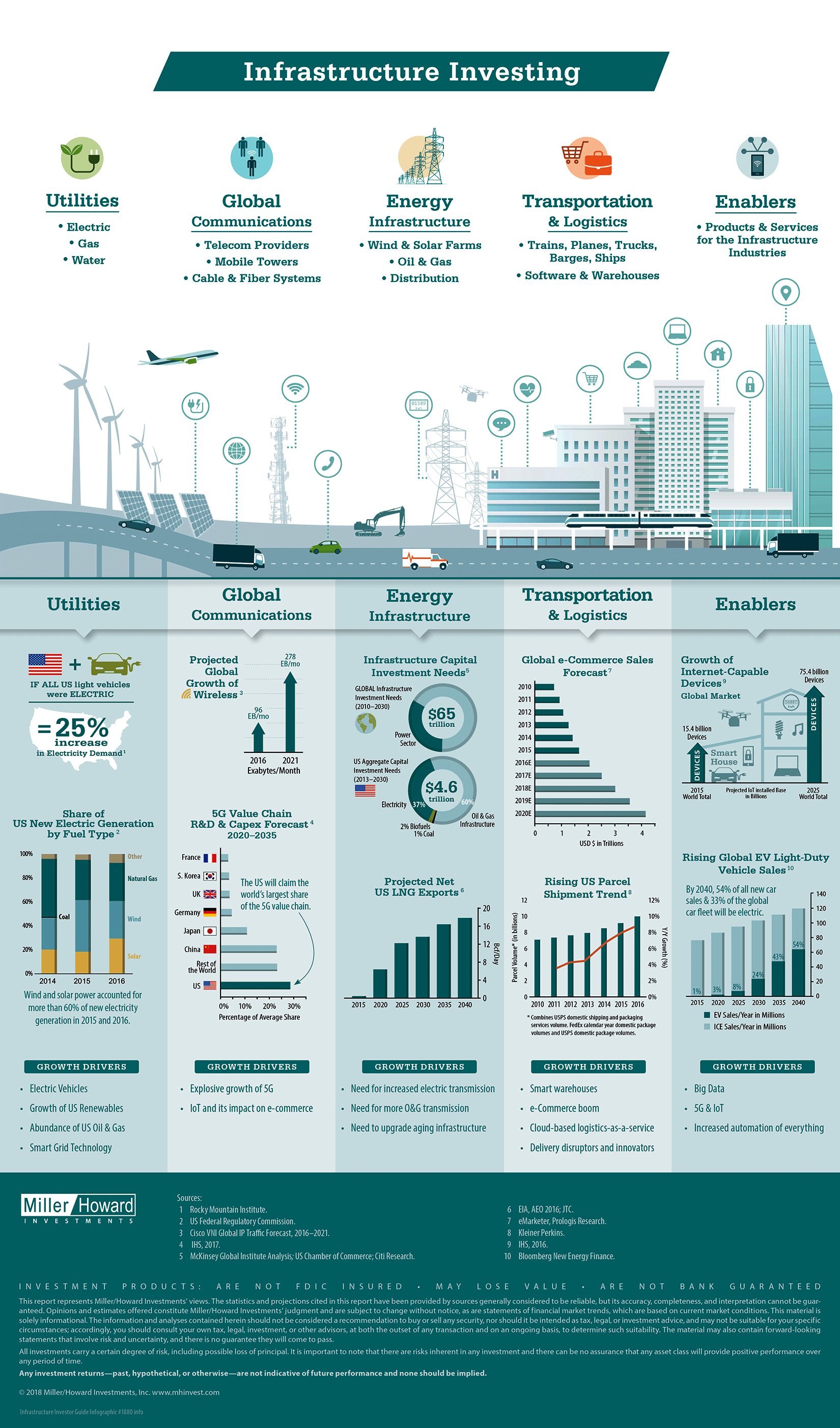 https://www.epi.org/publication/impact-of-infrastructure-investments/