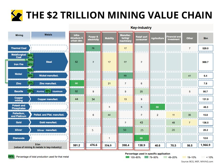 https://www.mckinsey.com/industries/metals-and-mining/our-insights/the-mine-to-market-value-chain-a-hidden-gem