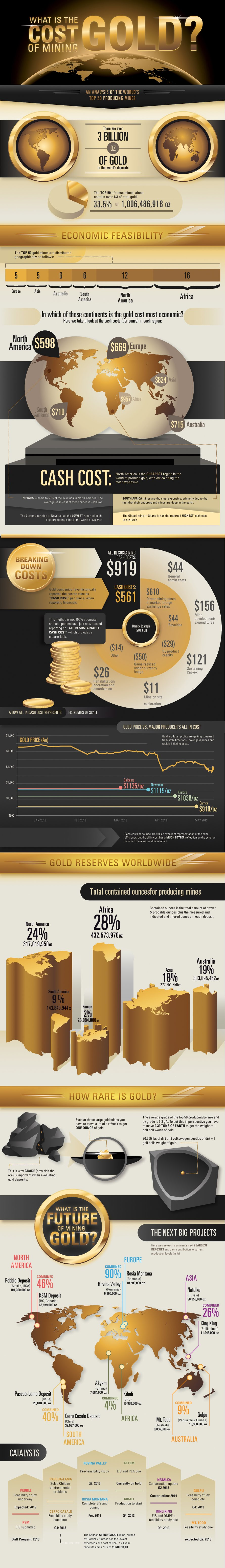 https://www.gold.org/about-gold/gold-supply/how-gold-is-mined