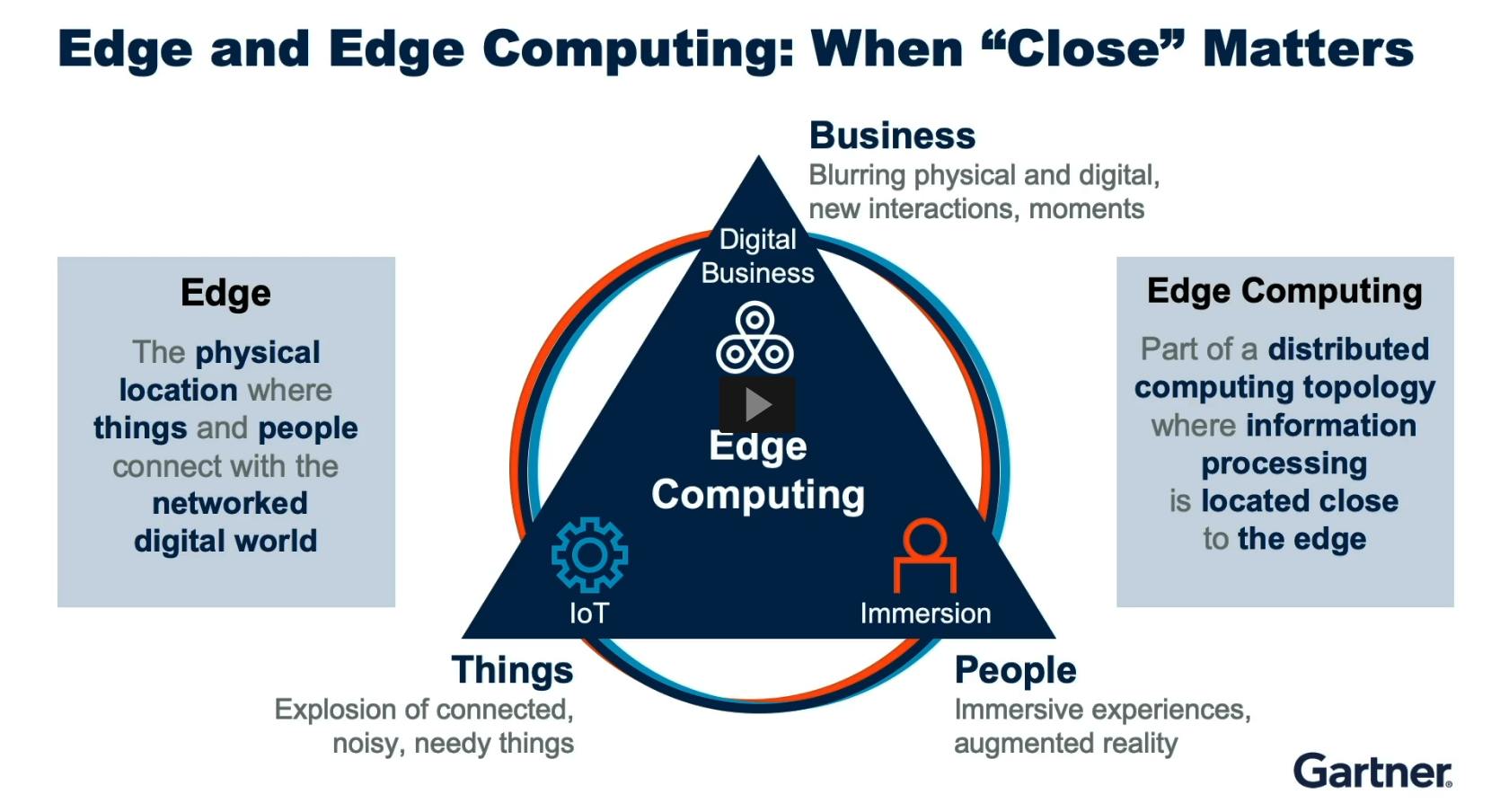 https://mediacenter.ibm.com/media/Meeting+at+the+crossroads+of+edge+computing+and+automation/1_svp7hrxp