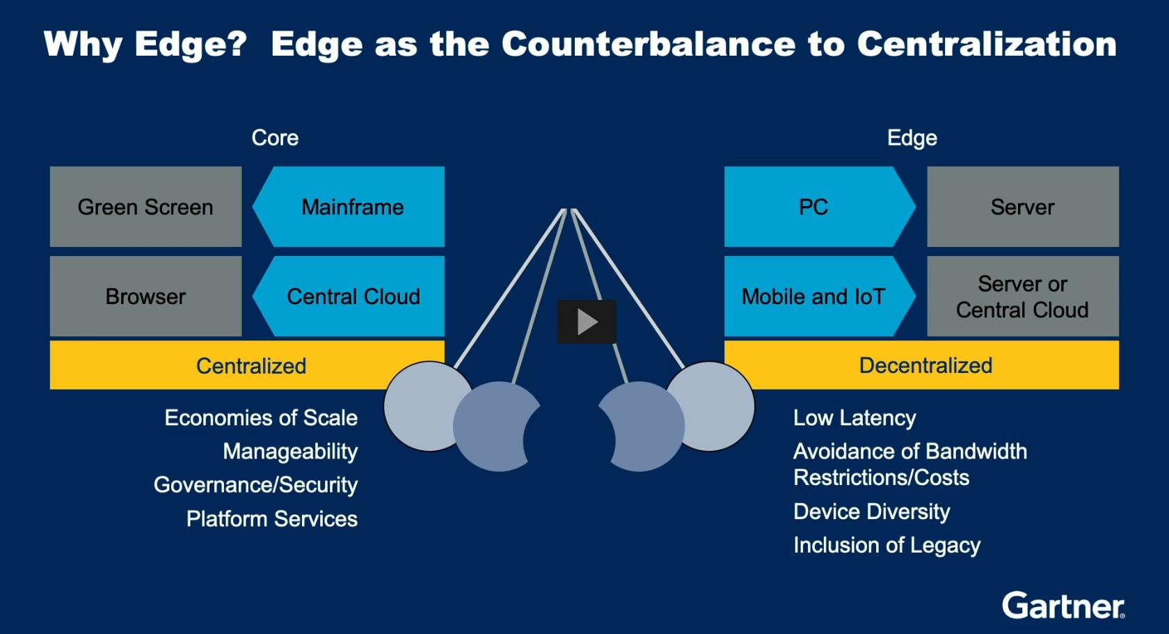 https://www.ibm.com/cloud/what-is-edge-computing