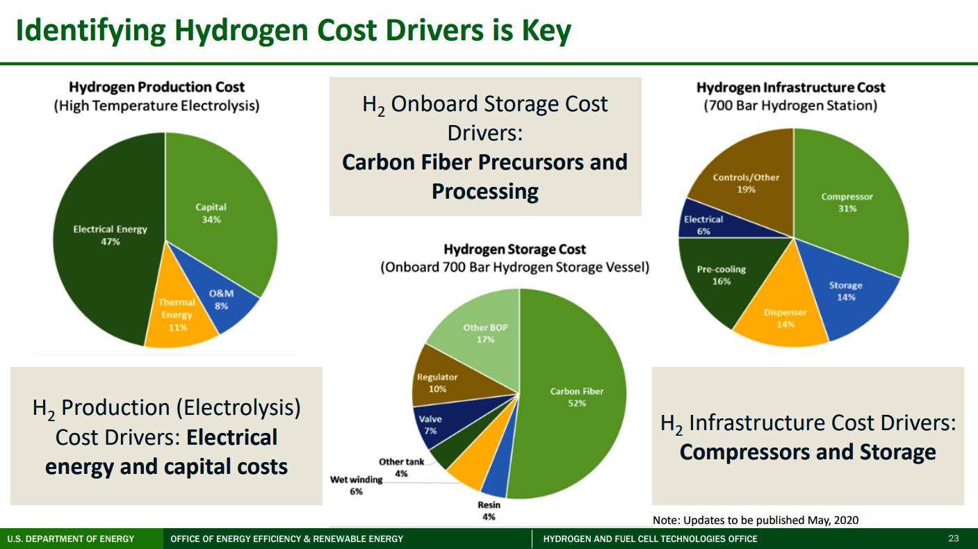 https://www.hydrogen.energy.gov/