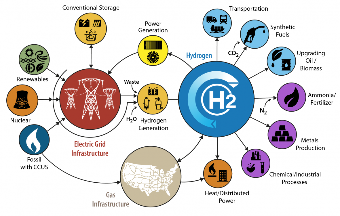 https://www.energy.gov/eere/fuelcells/h2scale